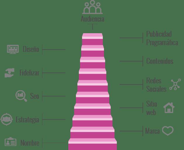 infografia-etapas-de-la-marca