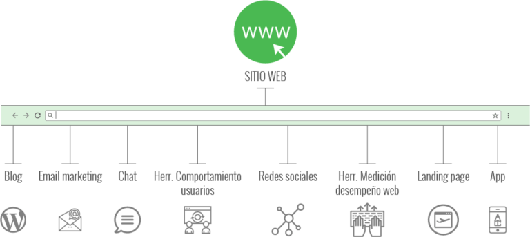 infografia-presencia-online